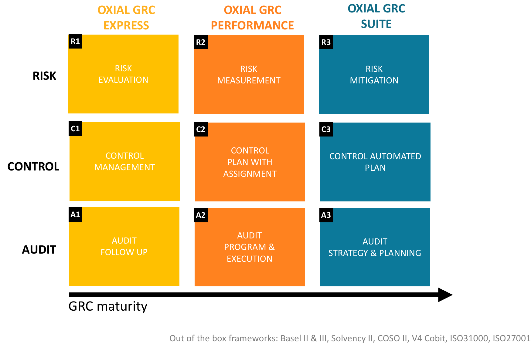OXIAL GRC SOLUTIONS MATRIX